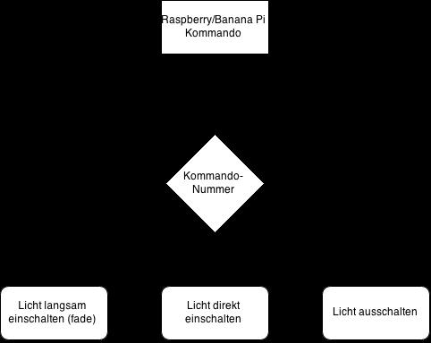 flow chart Lichtwecker